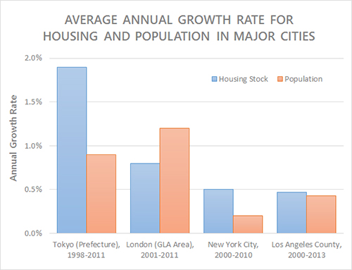 annual_housing_growth