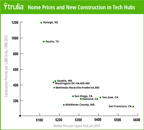 trulia_housing_affordability_tech