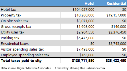 Revenues to City of LA from Metropolis development