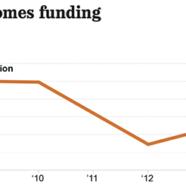 Building a Better Density Bonus, Part 3: Leveraging Public Funds to Maximize Private Investment