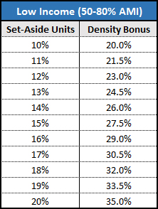 Density bonus calculation for low income affordable units.