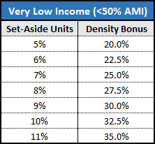 Density bonus calculation for very low income affordable units.