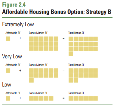 Figure 2.4 Affordable Housing Density Bonus Options